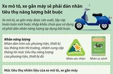 [Infographics] Xe môtô sẽ phải dán nhãn tiêu thụ năng lượng