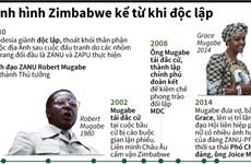[Infographics] Tình hình Zimbabwe từ khi giành được độc lập đến nay