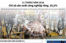 11 tháng năm 2018, chỉ số sản xuất công nghiệp tăng 10,1%