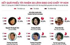 [Infographics] Kết quả phiếu tín nhiệm 30 lãnh đạo chủ chốt TP.HCM