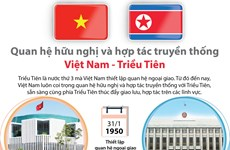 [Infographics] Quan hệ hữu nghị hợp tác Việt Nam-Triều Tiên