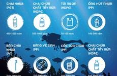 [Infographics] Nhựa sẽ ảnh hưởng đến môi trường trong bao lâu?