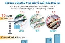 [Infographics] Việt Nam đứng thứ 4 thế giới về xuất khẩu thủy sản