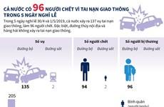 [Infographics] 137 vụ tai nạn giao thông, 96 người chết trong nghỉ lễ