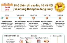 Phổ điểm thi vào lớp 10 Hà Nội và những thông tin đáng lưu ý