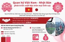 [Infographics] Quan hệ Việt-Nhật phát triển vượt bậc trên mọi lĩnh vực