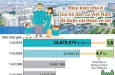 Điều kiện nhà ở của hộ dân cư Việt Nam đã được cải thiện rõ rệt
