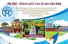 [Infographics] Hà Nội - thành phố của di sản văn hóa