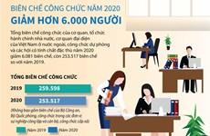 [Infographics] Biên chế công chức năm 2020 giảm hơn 6.000 người