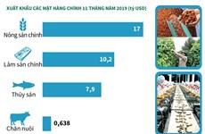 [Infographics] Thặng dư thương mại nông, lâm, thủy sản đạt 8,8 tỷ USD
