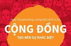 Ngày Thế giới phòng, chống AIDS: Cộng đồng tạo nên sự khác biệt