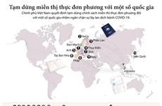 Tạm dừng thực hiện chính sách miễn thị thực đơn phương với một số nước