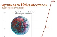 [Infographics] Việt Nam đã có 194 ca mắc COVID-19