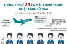 [Infographics] Thông tin về 24 ca mắc COVID-19 mới nhập cảnh từ Nga