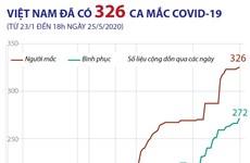 [Infographics] Đến 18h ngày 25/5, Việt Nam đã có 326 ca mắc COVID-19