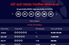 Xác định người ẵm giải Jackpot Việt Nam trị giá hơn 92 tỷ đồng