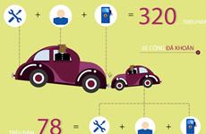 """[Infographics] Xe công """"ngốn"""" tiền thế nào trước và sau dự kiến khoán"""