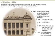 [Infographics] Nhà hát lớn thành phố Hà Nội, điểm hẹn văn hóa