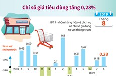 [Infographics] Chỉ số giá tiêu dùng tháng Tám tăng 0,28%