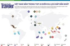 [Infographics] Việt Nam nằm trong top 20 điểm du lịch hấp dẫn nhất