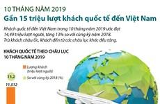[Infographics] 14,49 triệu lượt khách quốc tế đến Việt Nam