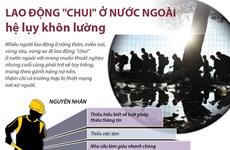 """[Infographics] Lao động """"chui"""" ở nước ngoài, hệ lụy khôn lường"""