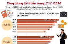 [Infographics] Tăng lương tối thiếu vùng từ ngày 1/1/2020