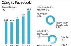 Doanh thu và lợi nhuận của Facebook vượt dự kiến 7 quý liên tiếp