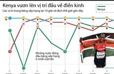 [Infographics] Kenya vươn lên vị trí dẫn đầu thế giới về điền kinh