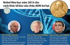 [Infographics] Cơ chế sửa chữa ADN hư hại giành giải Nobel Hóa học