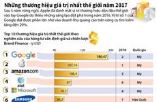 [Infographics] Những thương hiệu giá trị nhất thế giới năm 2017