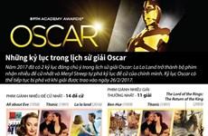 [Infographics] Những kỷ lục trong lịch sử giải thưởng điện ảnh Oscar