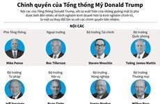 [Infographics] Chính quyền của Tổng thống Mỹ Donald Trump