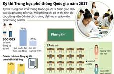 [Infographics] Kỳ thi THPT quốc gia năm 2017 qua các con số