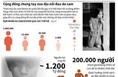 [Infographics] Chất độc da cam - nỗi đau qua nhiều thế hệ