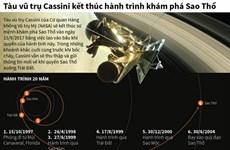 [Infographics] Tàu Cassini kết thúc hành trình khám phá Sao Thổ