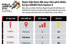 Đoàn Việt Nam đặt mục tiêu phá nhiều kỷ lục ASEAN Para Games 9