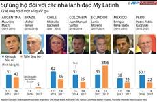 [Infographics] Sự ủng hộ của người dân với các nhà lãnh đạo Mỹ Latinh