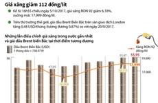 [Infographics] Giá xăng giảm 112 đồng sau 5 lần tăng liên tiếp