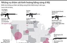 [Infographics] Những vụ thảm sát kinh hoàng bằng súng ở Mỹ