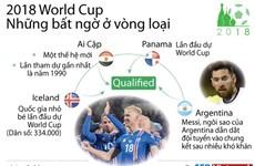 [Infographics] 2018 World Cup - Những bất ngờ ở vòng loại