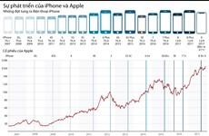 [Infographics] Sự phát triển của iPhone và Apple từ 2007 tới nay