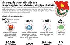 [Infographics] Mục tiêu xây dựng lớp thanh niên thời kỳ mới