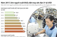 [Infographics] Kim ngạch xuất khẩu dệt may ước đạt 31 tỷ USD