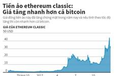 [Infographics] Tiền ảo ethereum classic tăng nhanh hơn cả bitcoin