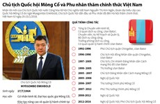 [Infographics] Chủ tịch Quốc hội Mông Cổ và Phu nhân thăm Việt Nam