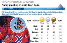Olympic Pyeongchang 2018: Na Uy giành vị trí nhất toàn đoàn