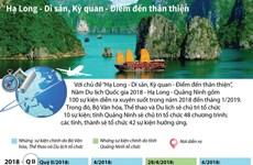 [Infographics] 100 sự kiện xuyên suốt tại Di sản Hạ Long