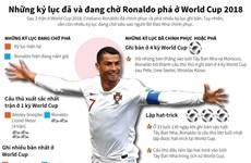 Những kỷ lục đã và đang chờ Ronaldo phá ở World Cup 2018