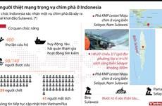Toàn cảnh vụ chìm phà làm 60 người chết và mất tích tại Indonesia